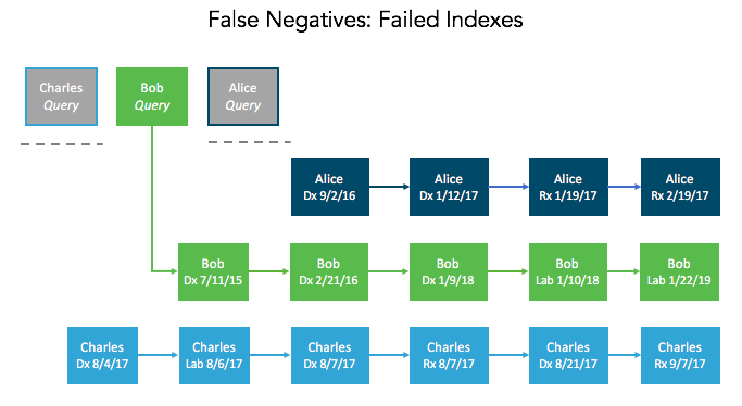 False Negatives: Failed Indexes