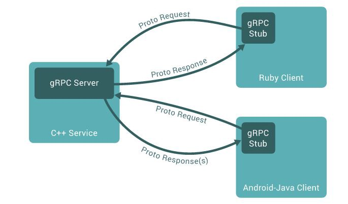 Building High Performance APIs In Go Using gRPC And Protocol