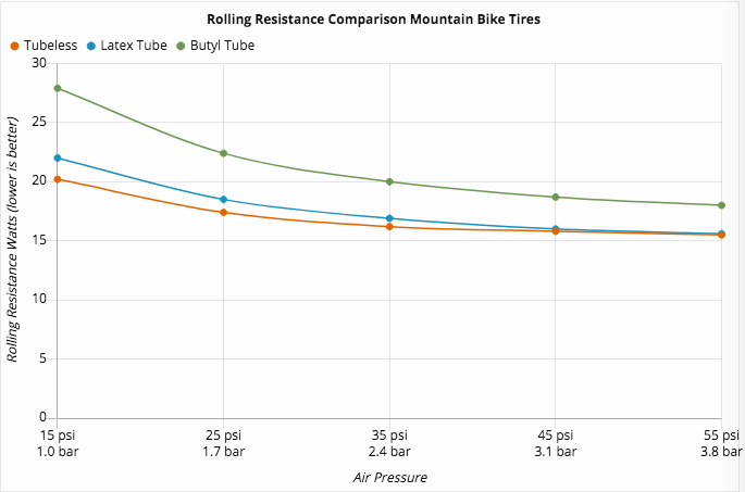A graph showing the difference in rolling resistance between tyres running butyl inner tubes, latex inner tubes and tubeless.