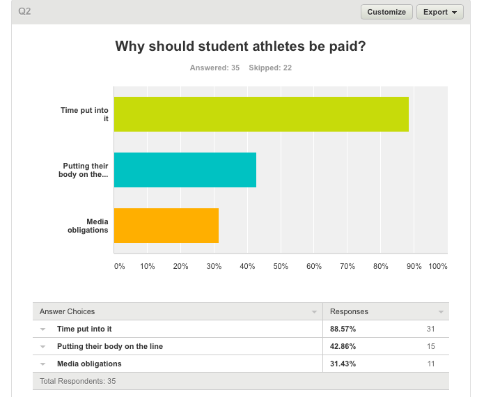 should college athletes get paid