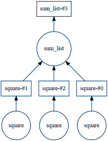 Computational Graphs in Deep Learning With Python - Rinu
