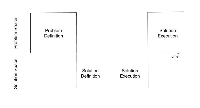 Problem Solving for Product Managers - UX Collective
