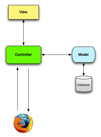 Model-View-Controller basic schematic