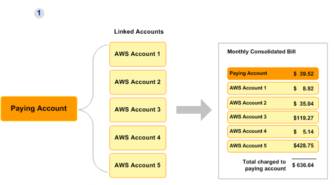 Aws Cloud Consolidated Billing Different Billing Options Are Available By Rajesh Kanna Medium