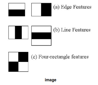Real time face and eyes detection using Open CV - Nitin