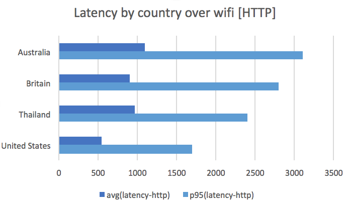 Latency by country over wifi (HTTP)