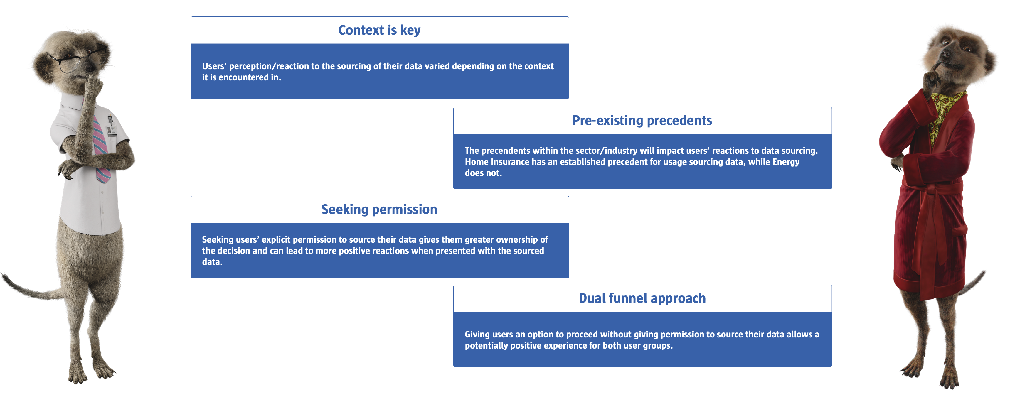 The conclusions from the overall project: Context is key, Pre-existing precedents matter, Seeking permission can reassure users and a Dual-Funnel approach allows non-permission users to proceed
