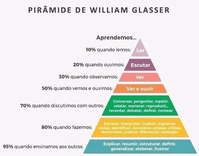 "Pirâmide de William Glasser ou ""Cone da Aprendizagem"""