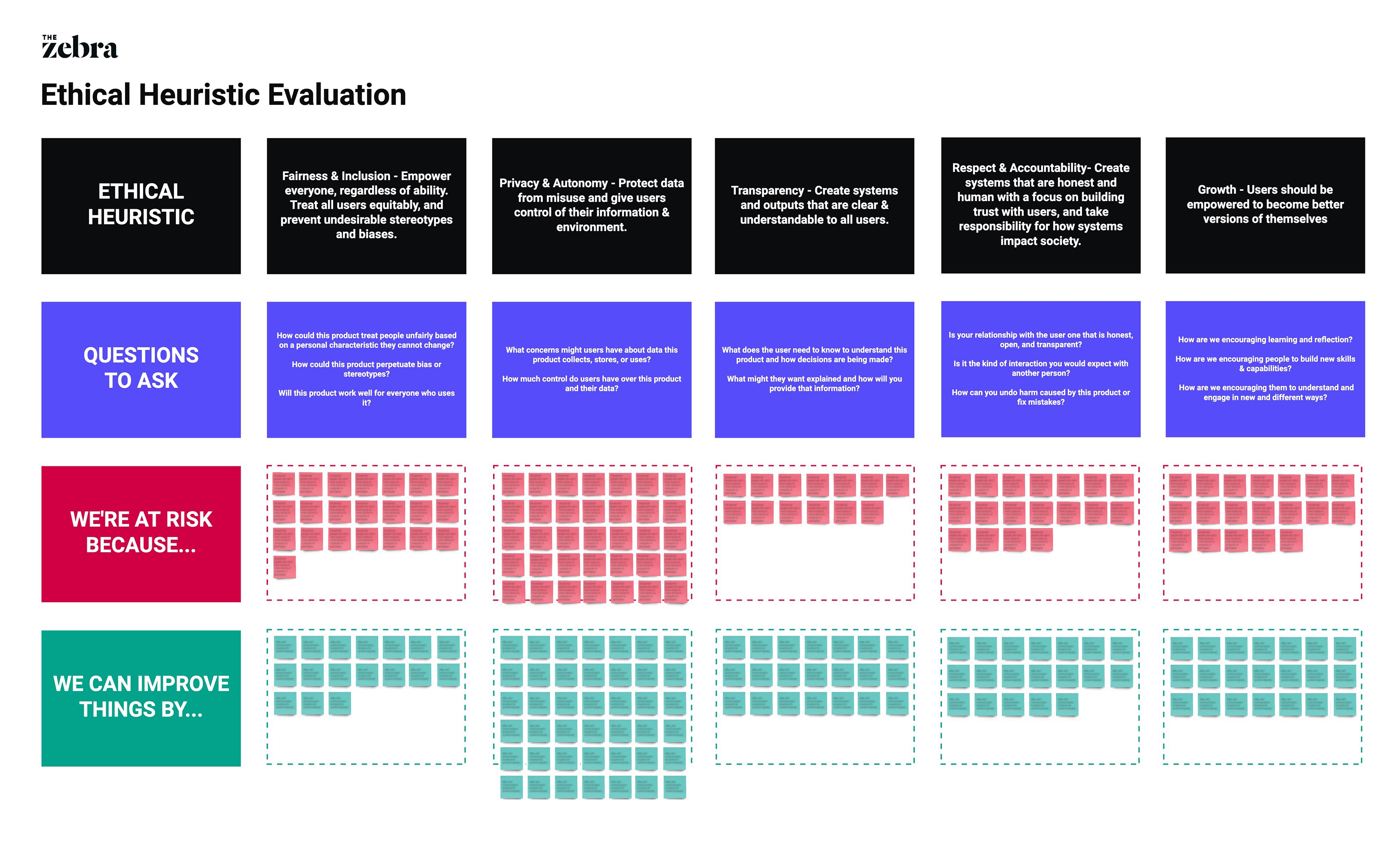 Example of a Design Ethics Heuristic Evaluation