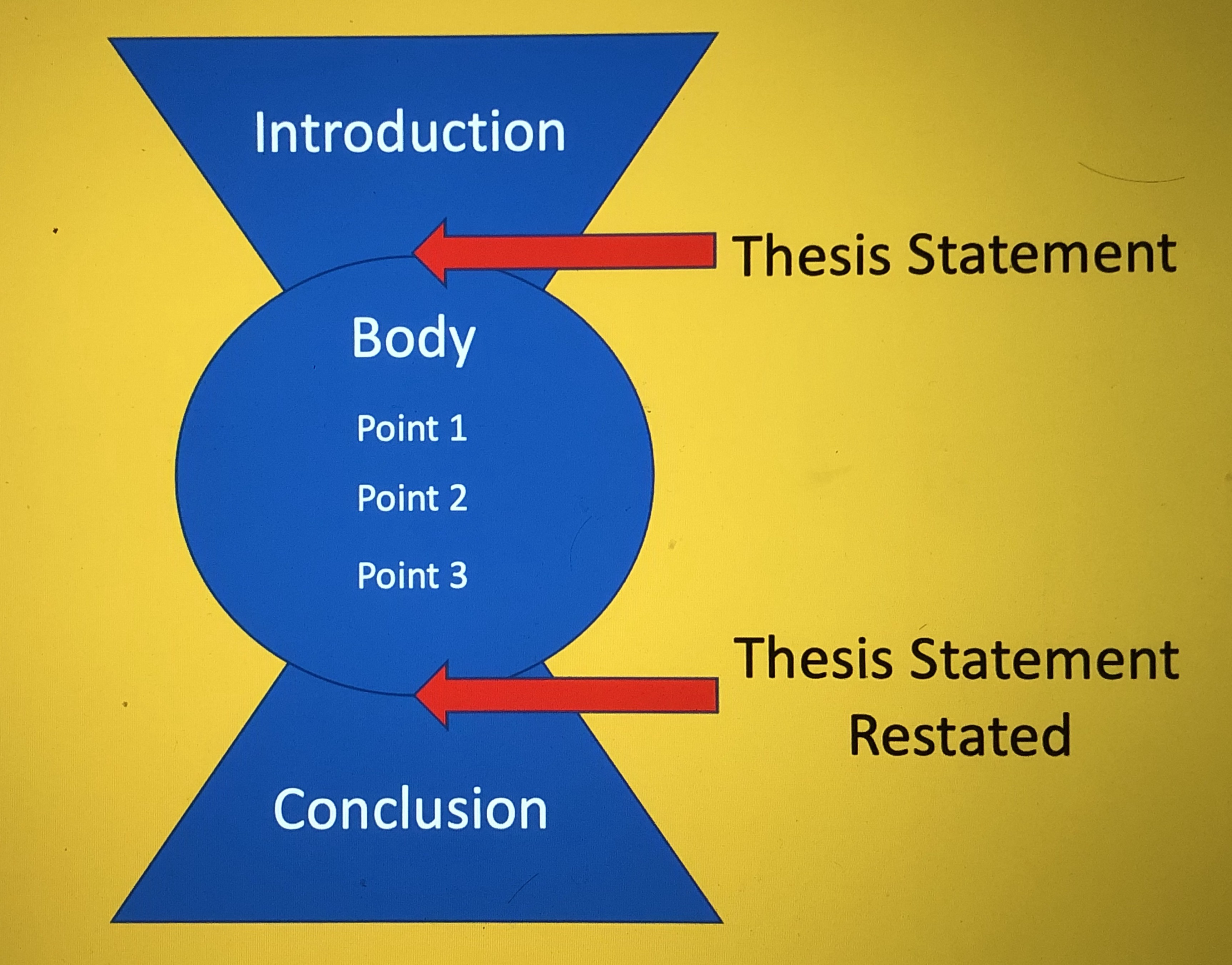 Steps on writing a essay 100 research paper topics