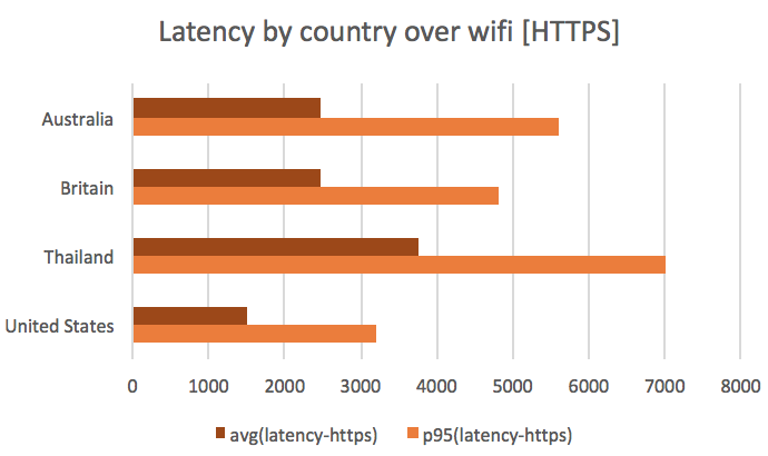 Latency by country over wifi (HTTPS)