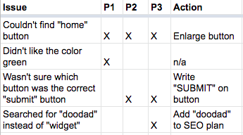 "The same chart as above, but with an ""action"" column with actions like ""enlarge button"" and ""n/a."""