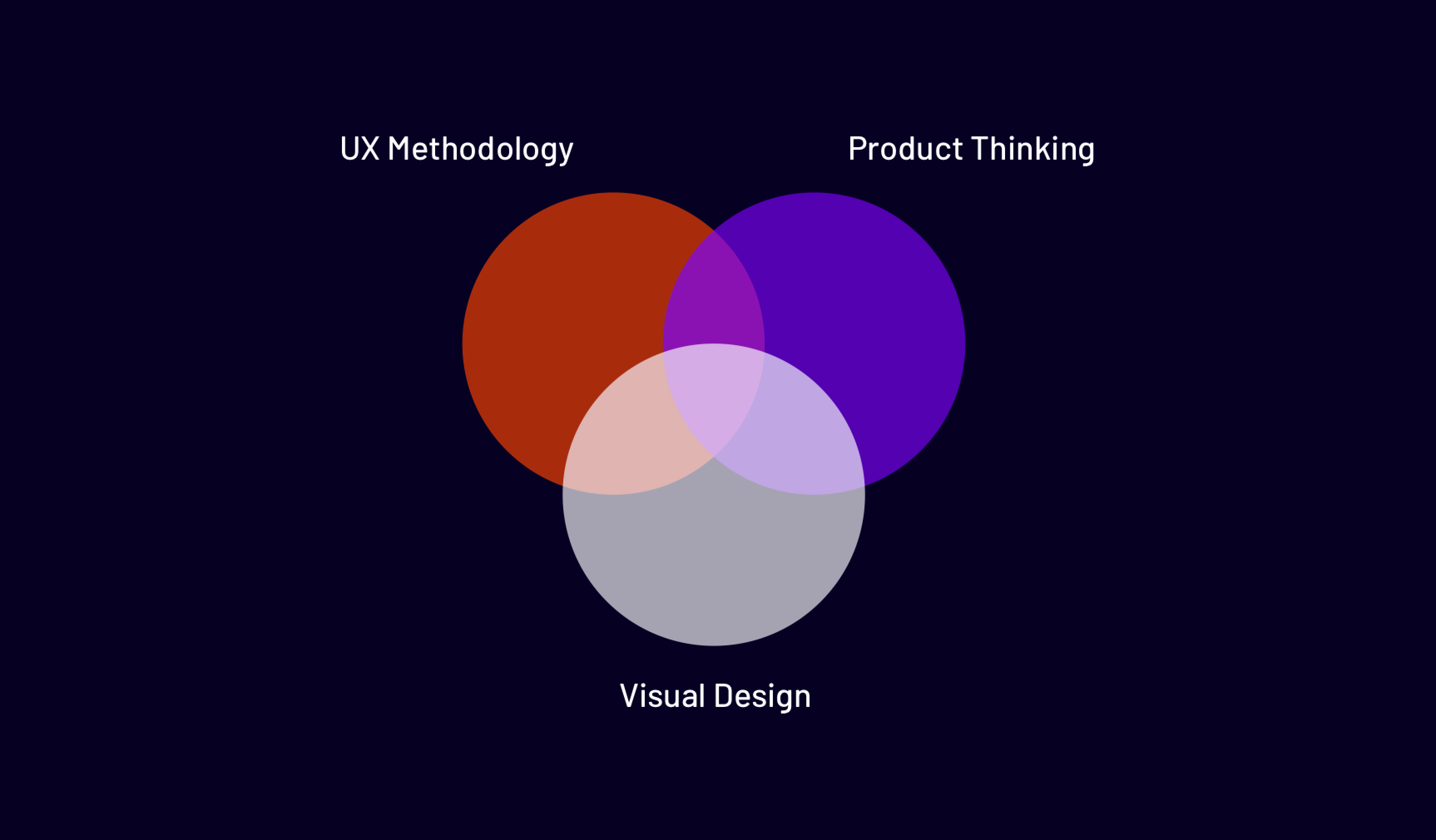 How Can I Get Started In Product Design 2020 Edition By Antonio Song Ux Collective