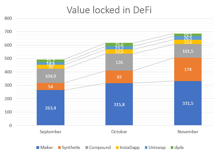 Comparison of locked money with the top 6 protocols