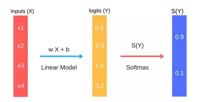 Awesome Introduction to Logistic Regression with PyTorch
