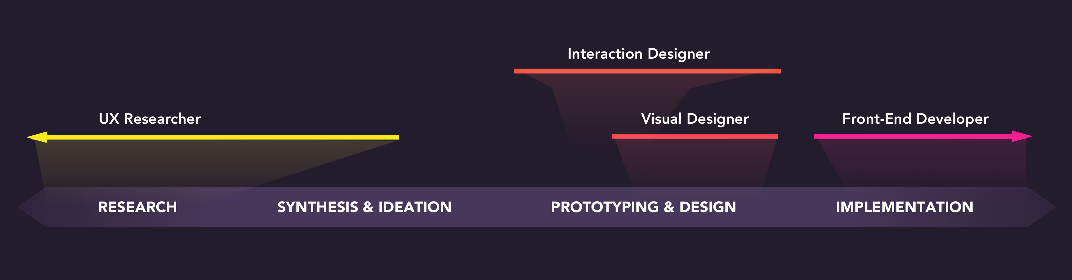 The spectrum of design roles in 2018 - UX Collective