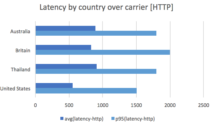 Latency by country over carrier (HTTP)