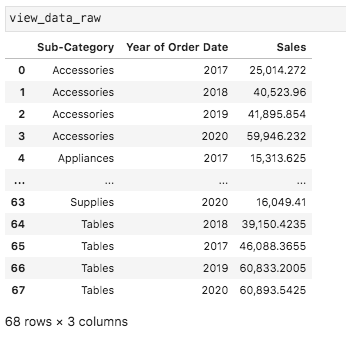 Downloading Tableau Crosstabs Like A Boss Using Python And Pandas By Elliott Stam Towards Data Science