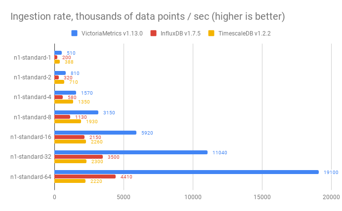 Measuring vertical scalability for time series databases in