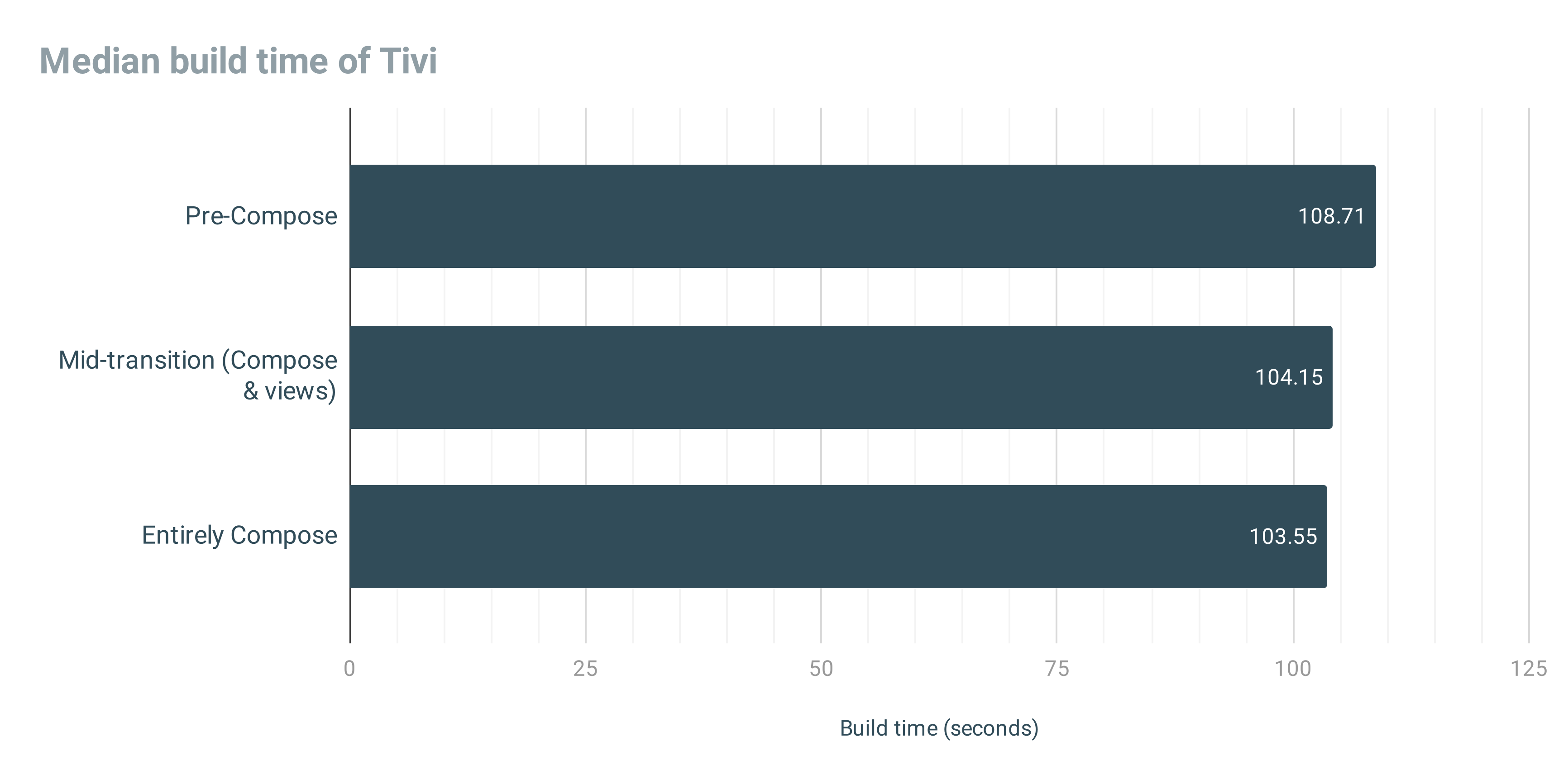 Chart showing median build time of Tivi in seconds. Pre-Compose: 108.71, Mid-transition: 104.15, Entirely Compose: 103.55