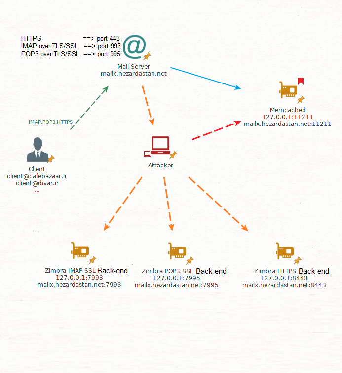 Story of a 2.5k Bounty—SSRF on Zimbra Led to Dump All Credentials in Clear Text