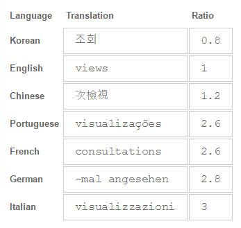 3 Things To Keep In Mind When Designing Ui To Be Translated In Different Languages By Ux Alpaca Prototypr