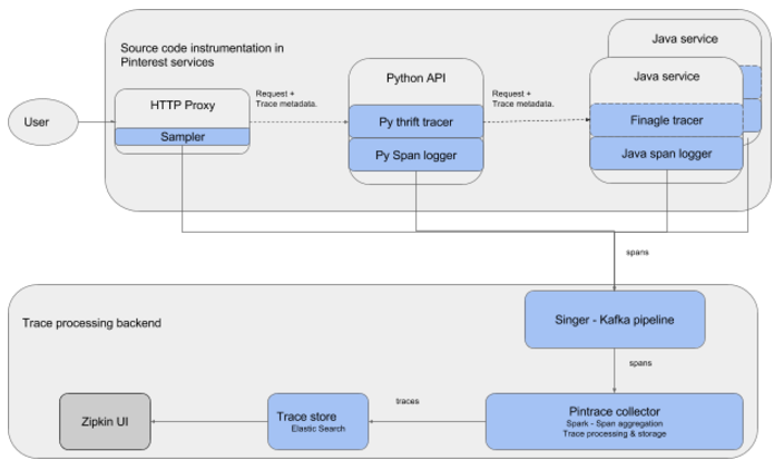 Distributed tracing at Pinterest with new open source tools