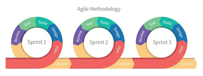 Crash Article in Agile Development | by Nicholas Ivanecky | ProductHired Blog | Medium