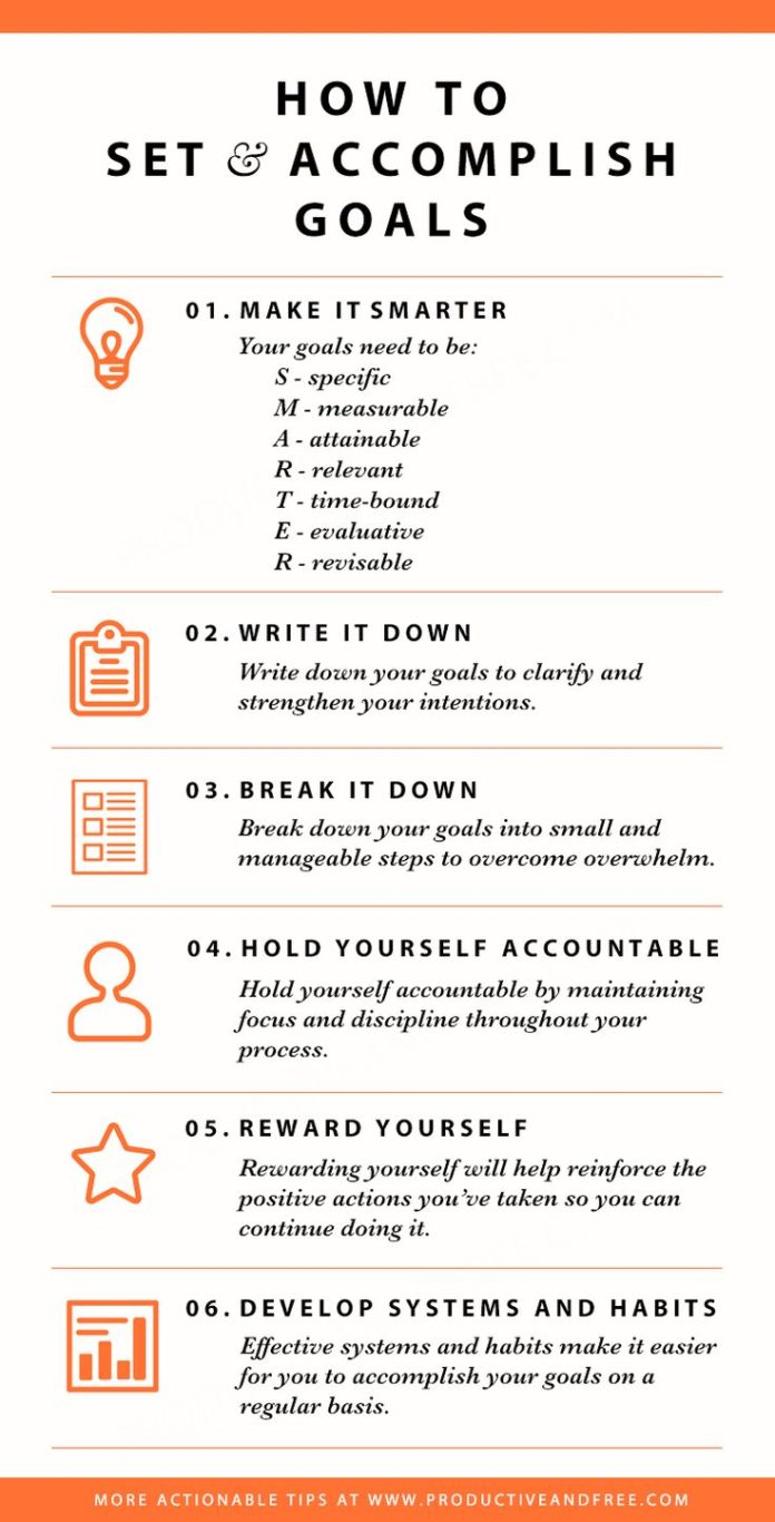 How To Set And Accomplish Career Goals Infographic By Youtern Medium