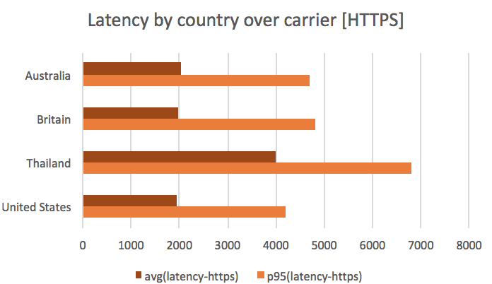Latency by country over carrier (HTTPS)