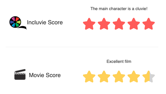 Incluvie Score: 5/5 (The main character is a cluvie) Movie Score: 4.5/5 (Excellent film)