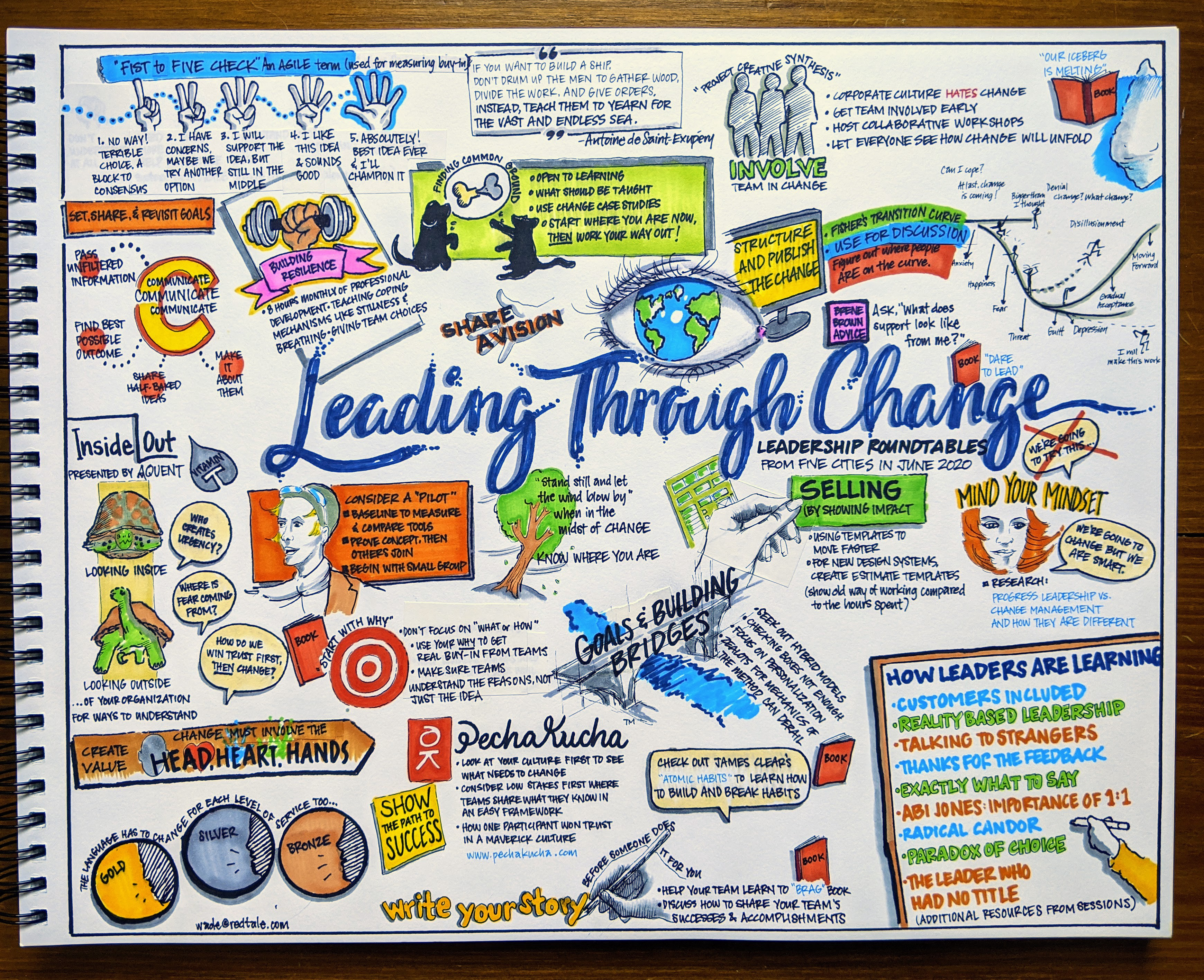 """Sketchnote with drawings that illustrate the points in the article and """"Leading Through Change"""" in the center lettering"""
