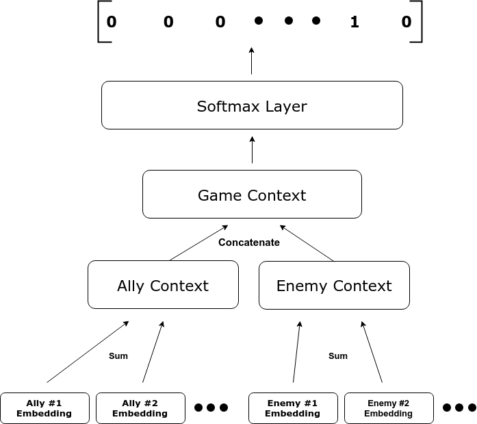 Predictions and Suggestions using Hero Embeddings in Dota 2