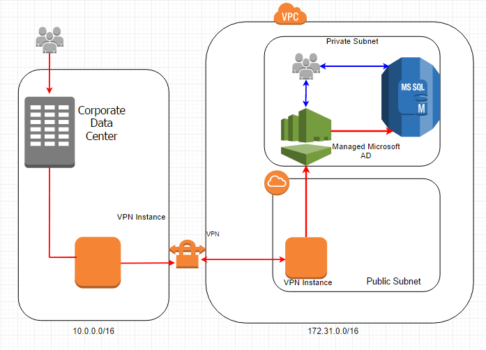 Integrate AWS SQL Server RDS with multiple AD - Powerupcloud