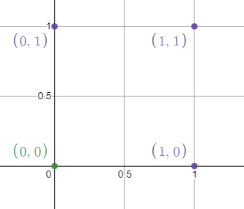 Figure 22: Inputs on the graph, notice that the same color dots have the same output.