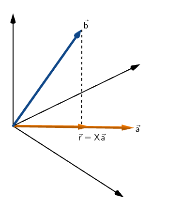 Part 17 Projections We Have Covered Projections In Dot By Avnish Linear Algebra Medium