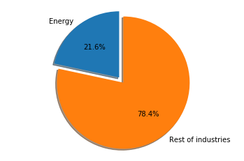 Percentage of layoffs in Energy Industry in City of Houston