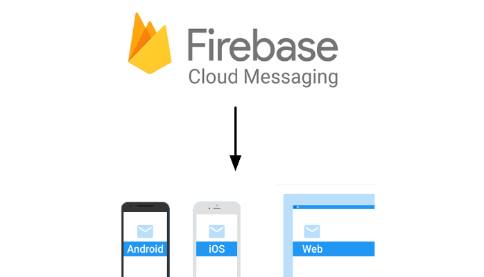 Firebase Cloud Messaging important REST API's - Selvaganesh
