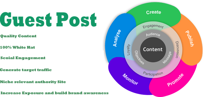Guest Blogging for SEO: Why Guest Blogging is Not Dead? | by Abhishek  Khowal | Medium