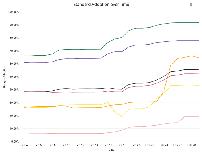A screenshot of one of the tiles of our dashboard. It shows the progression of the adoption of several standards over time. It shows how all standards are progressing in their adoption.