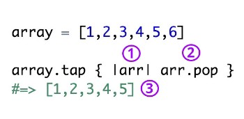 1) arr  is a variable representing our array 2) our block contains the method we want to execute on our array 3) tap automatically returns our modified array