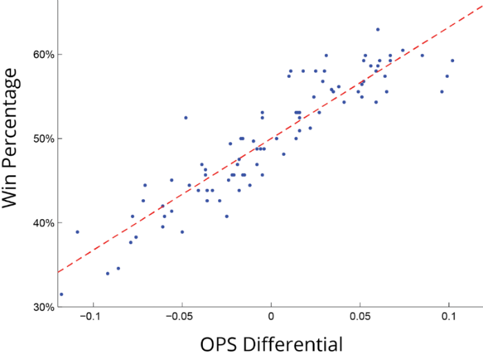 ops-differential