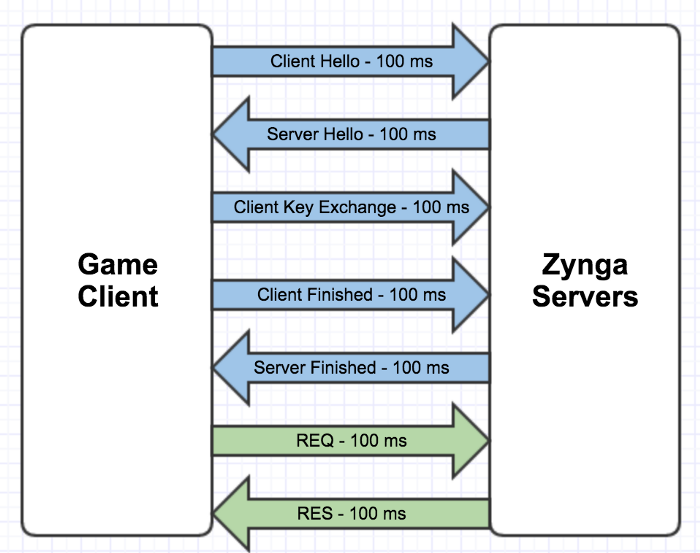 Client game - Zynga servers