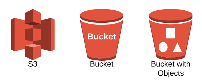 aws s3 bucket with objects
