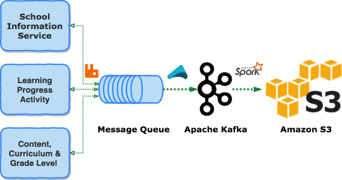 Continuous Data Processing with Star Schema Data Warehouse