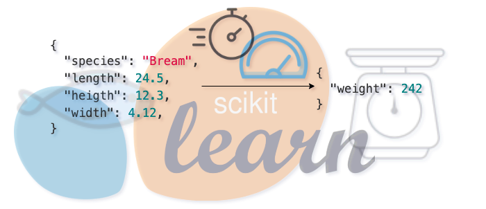 Speeding up a sklearn model pipeline to serve single predictions with very low latency