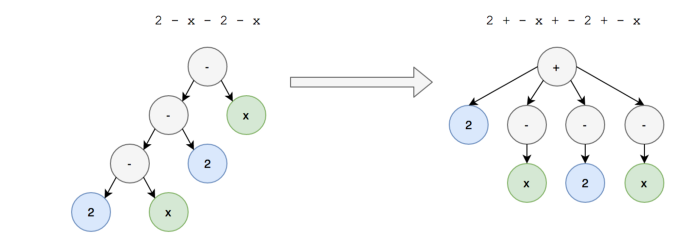 Stepping into math: Open-sourcing our step-by-step solver