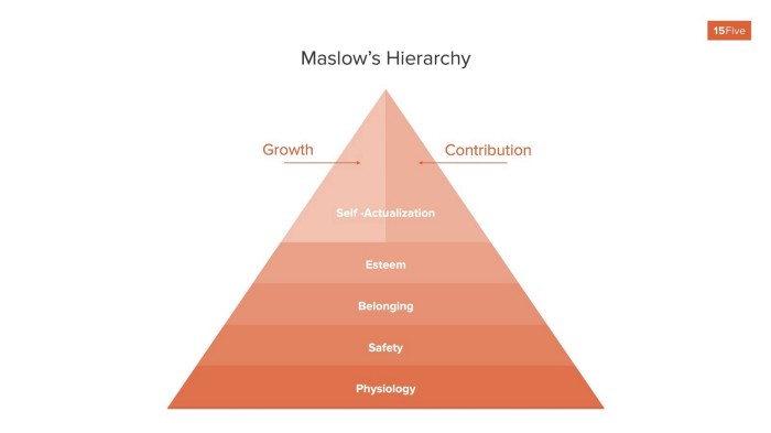 Maslow's hierarchy of Psychological Safety relating to Safety, Belonging, and Esteem