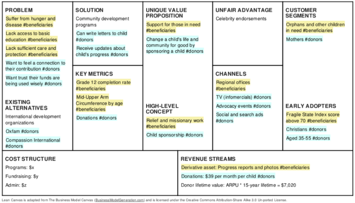 Business Model Canvases - Business Analysis Community - UW