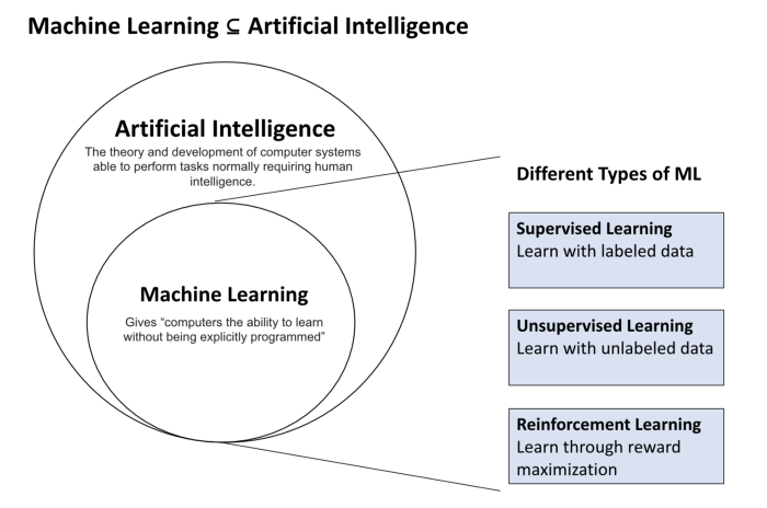 A beginner's guide to how machines learn